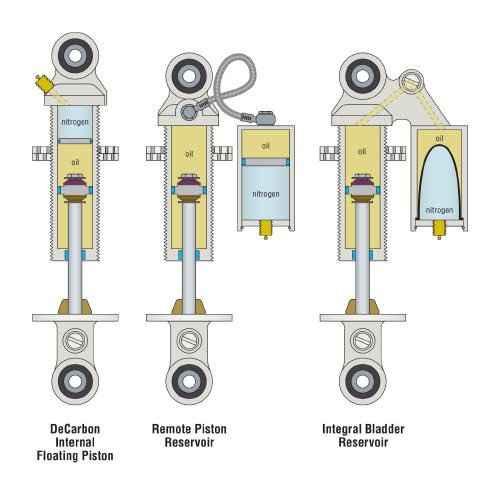 Suspensiones TFX: ¿Cómo funcionan por dentro?